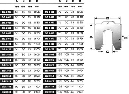 Cales prédécoupées : spécifications techniques